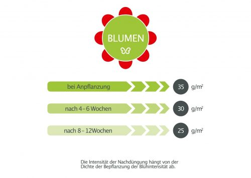Produkt_Naturdünger_Anwendung_1